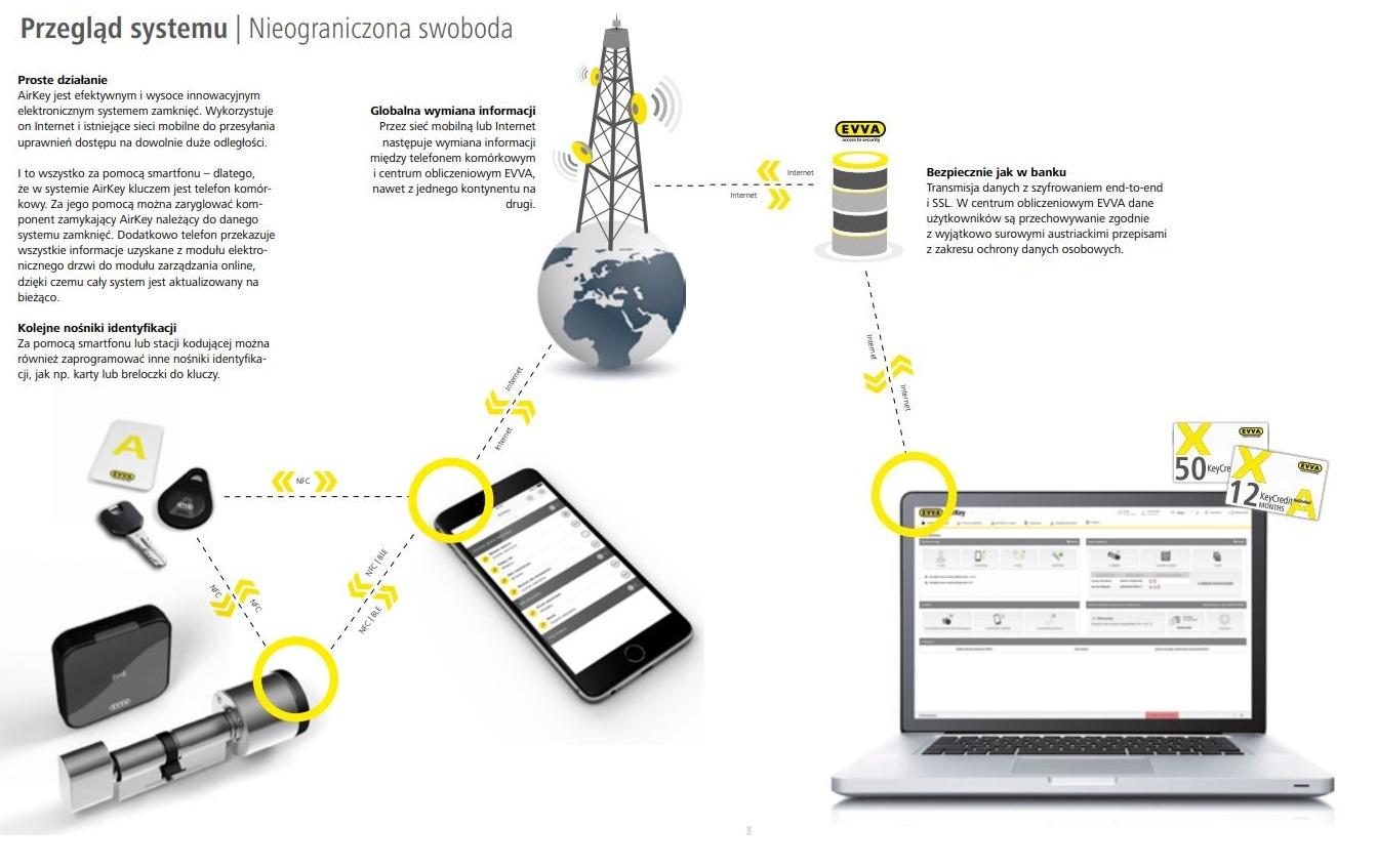 Przegląd systemu Airkey firmy EVVA